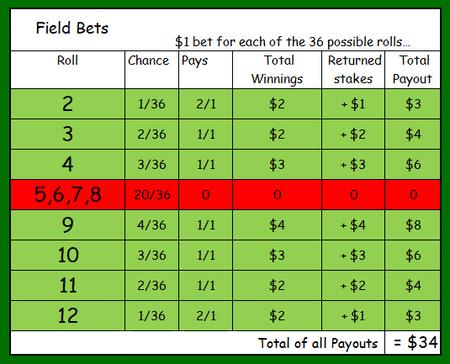 Craps Payouts $5 Bet