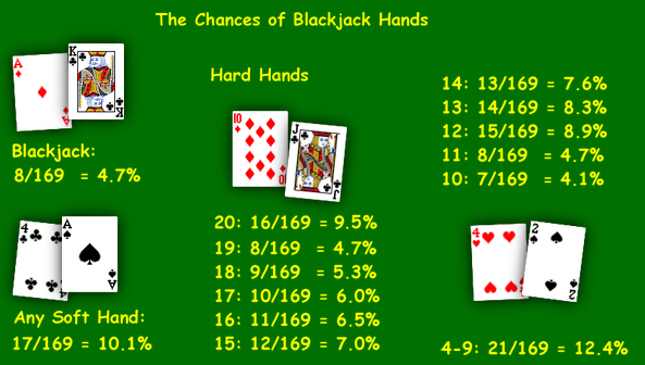 World blackjack tournament