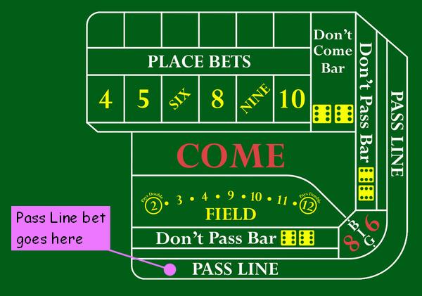 Betting points in craps how do i take leverkusen vs gladbach betting tips