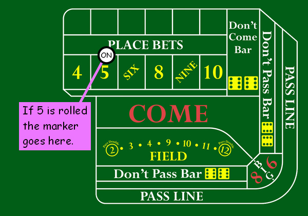 To get max pay how much to bet on 8 or 6 in craps how to win money on football bets